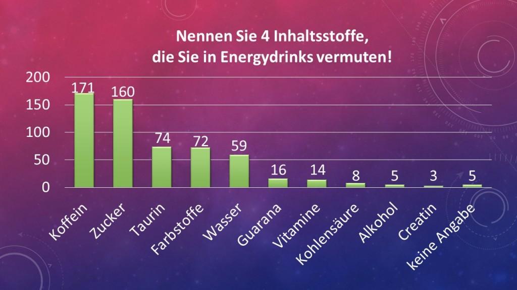 Nennen Sie 4 Inhaltsstoffe, die Sie in Energydrinks vermuten! Ergebnisse