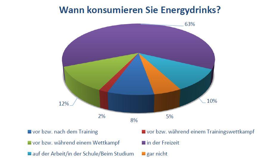 Wann konsumieren Sie Energydrinks?