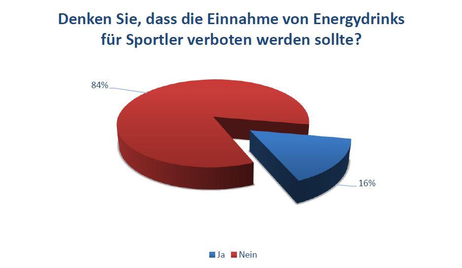 Denken Sie, dass die Einnahme von Energydrinks für Sportler verboten werden sollte?