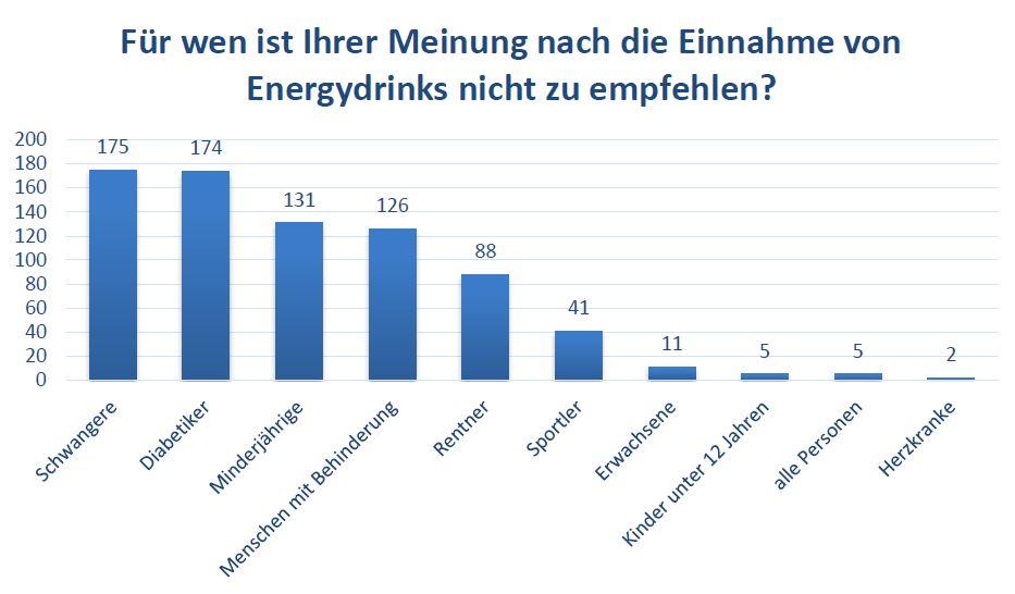 Für wen ist Ihrer Meinung nach die Einnahme von Energydrinks nicht zu empfehlen?