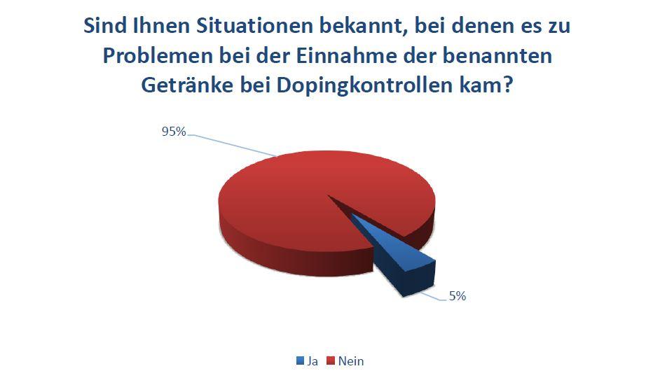 Sind Ihnen Situationen bekannt, bei denen es zu Problemen bei der Einnahme der benannten Getränke bei Dopingkontrollen kam?