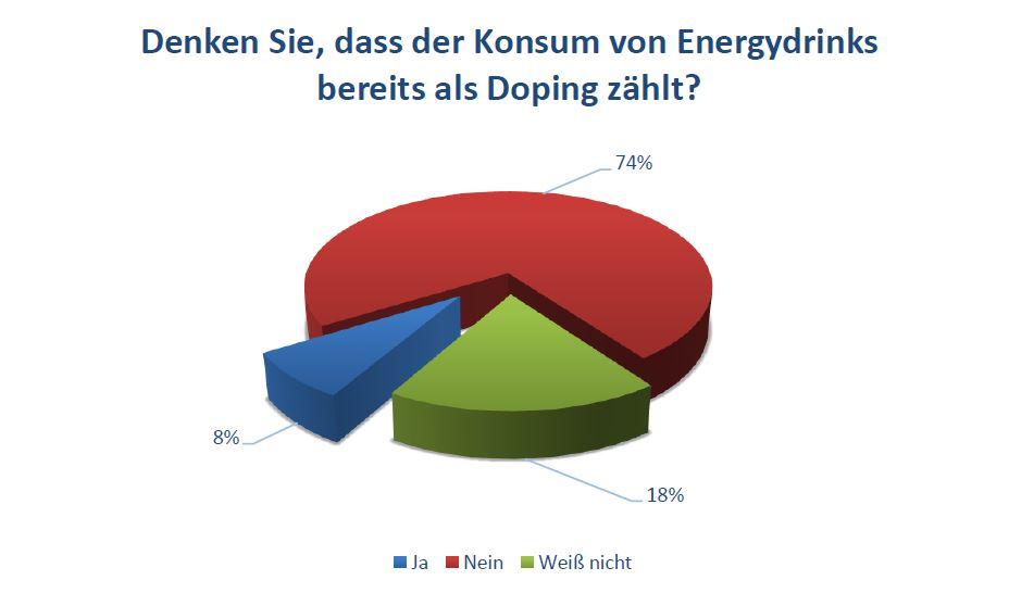 Denken Sie, dass der Konsum von Energydrinks bereits als Doping zählt?