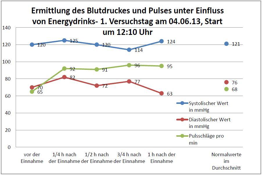 Ermittlung des Blutdruckes und Pulses unter Einfluss von Energydrinks