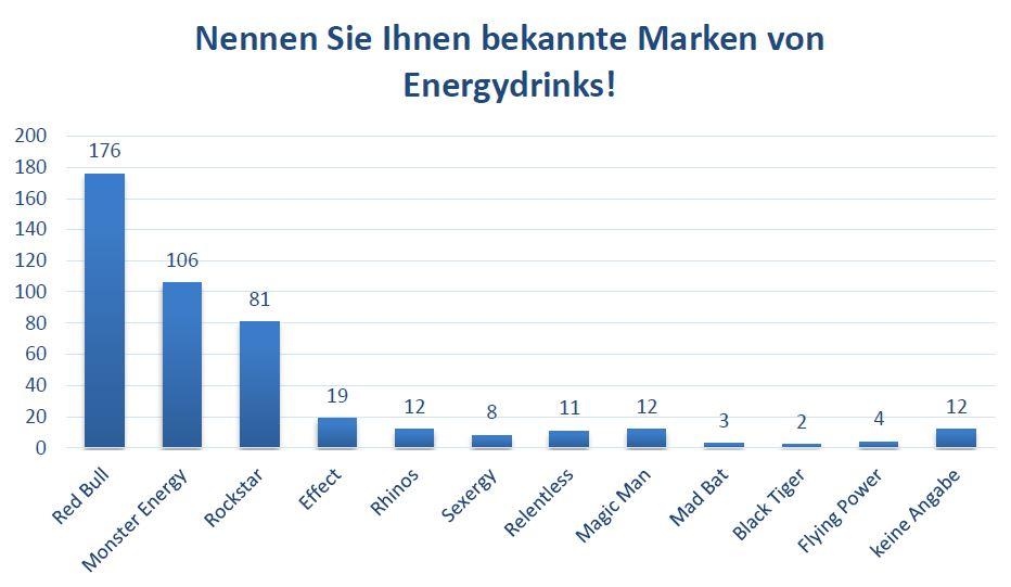 Nennen Sie Ihnen bekannte Marken von Energydrinks!