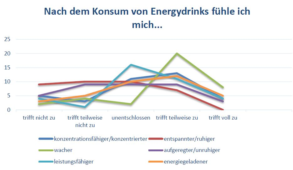 Nach dem Konsum von Energydrinks fühle ich mich...