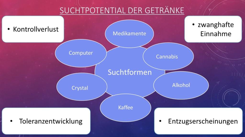 Suchtpotenzial der Getränke