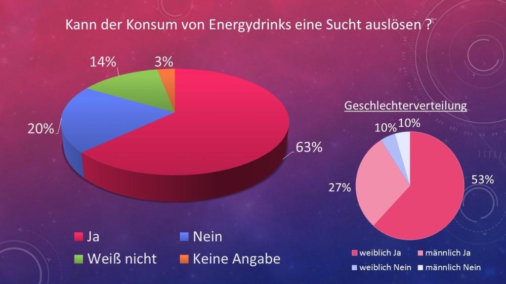 Umfrage Sucht Energydrinks