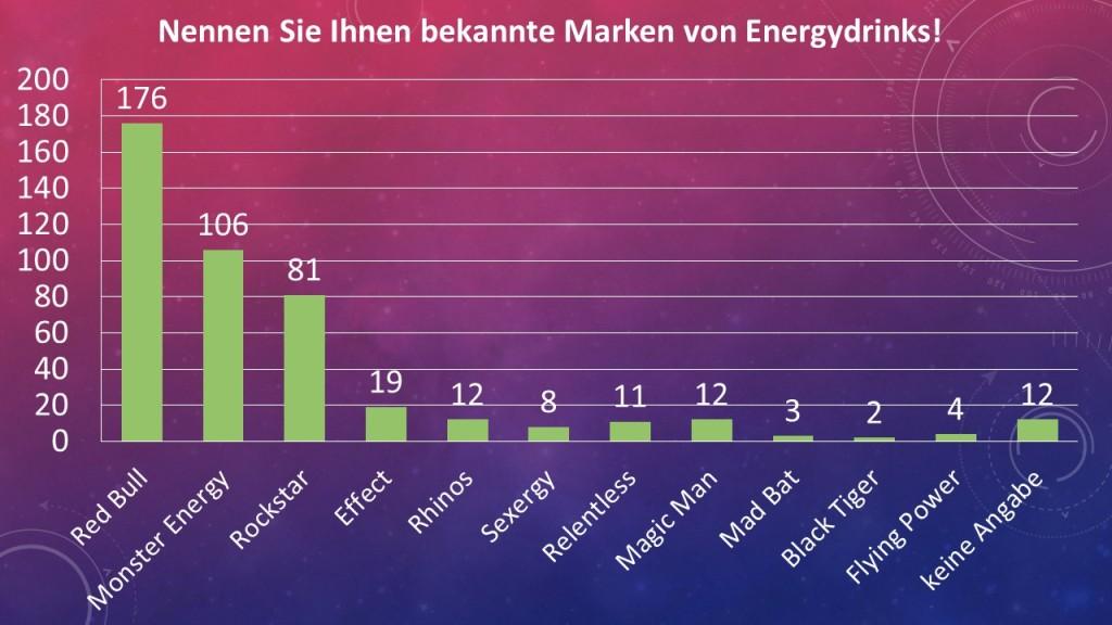 Umfrage Energydrink Marken