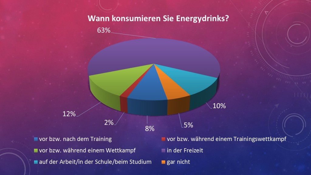 Energydrinks Sportler Zeit der Einnahme