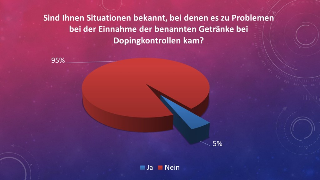 Probleme bei Dopingkontrollen Sportler Umfrage