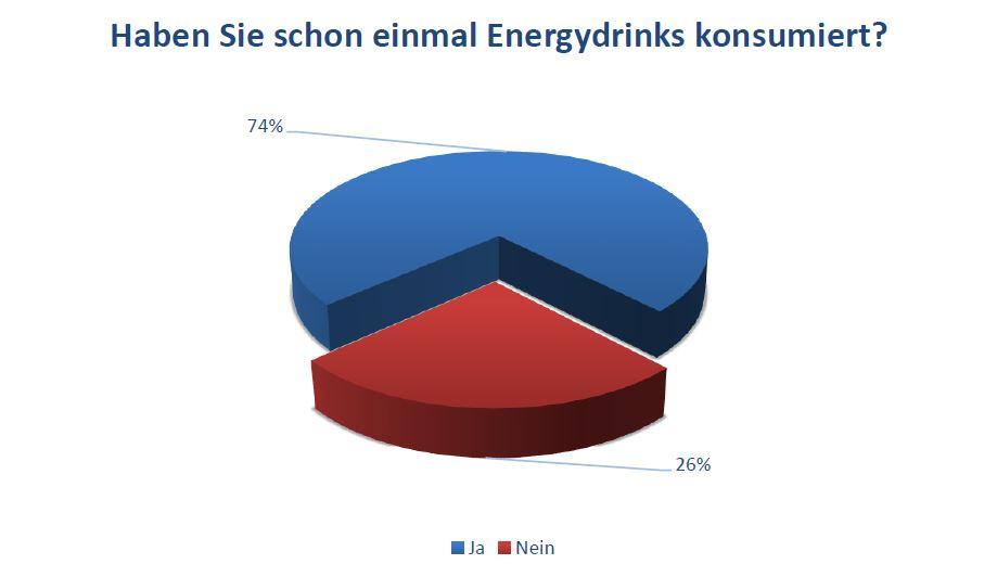 Haben Sie schon einmal Energydrinks konsumiert?