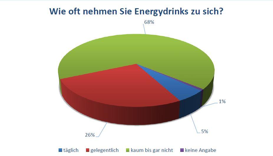 Wie oft nehmen Sie Energydrinks zu sich?